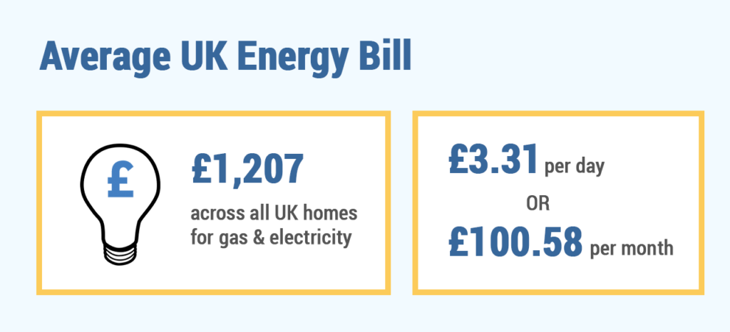 Average energy bill cost in the UK